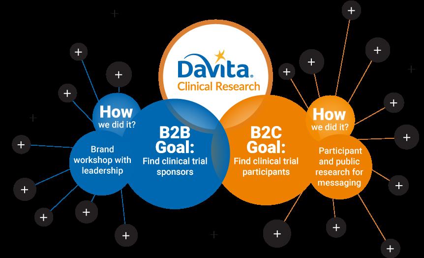 davita-clinical-research-digital-marketing