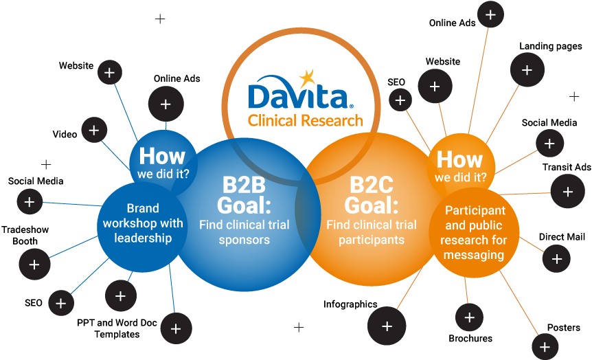 davita-clinical-research-digital-marketing
